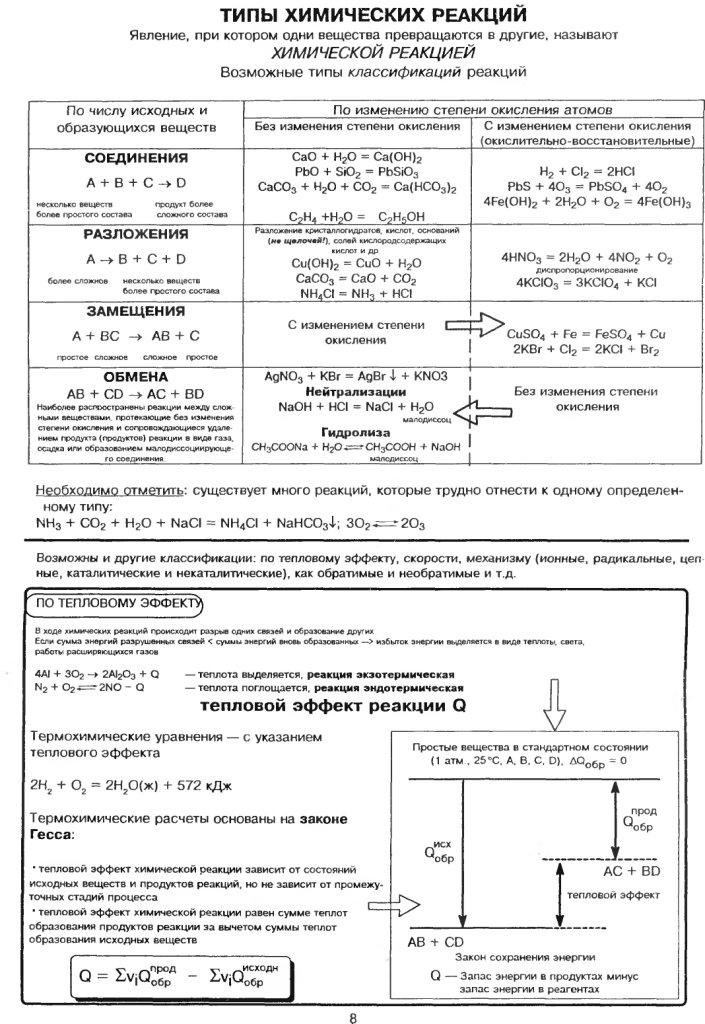 Химия в схемах и таблицах егэ фото 140
