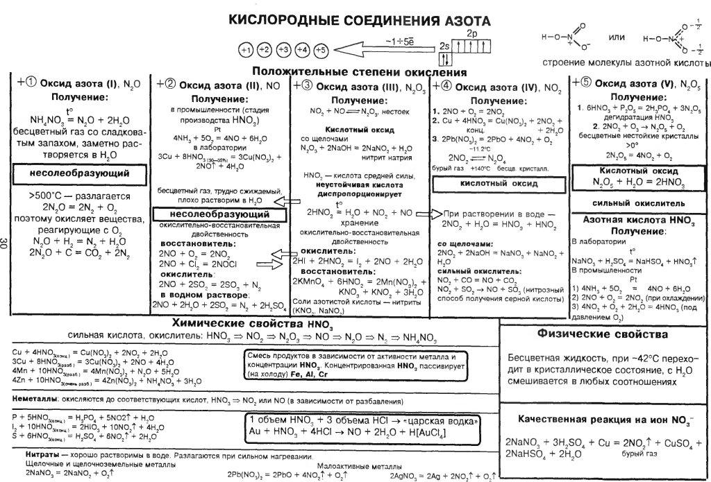 Органическая химия в таблицах и схемах класс 327